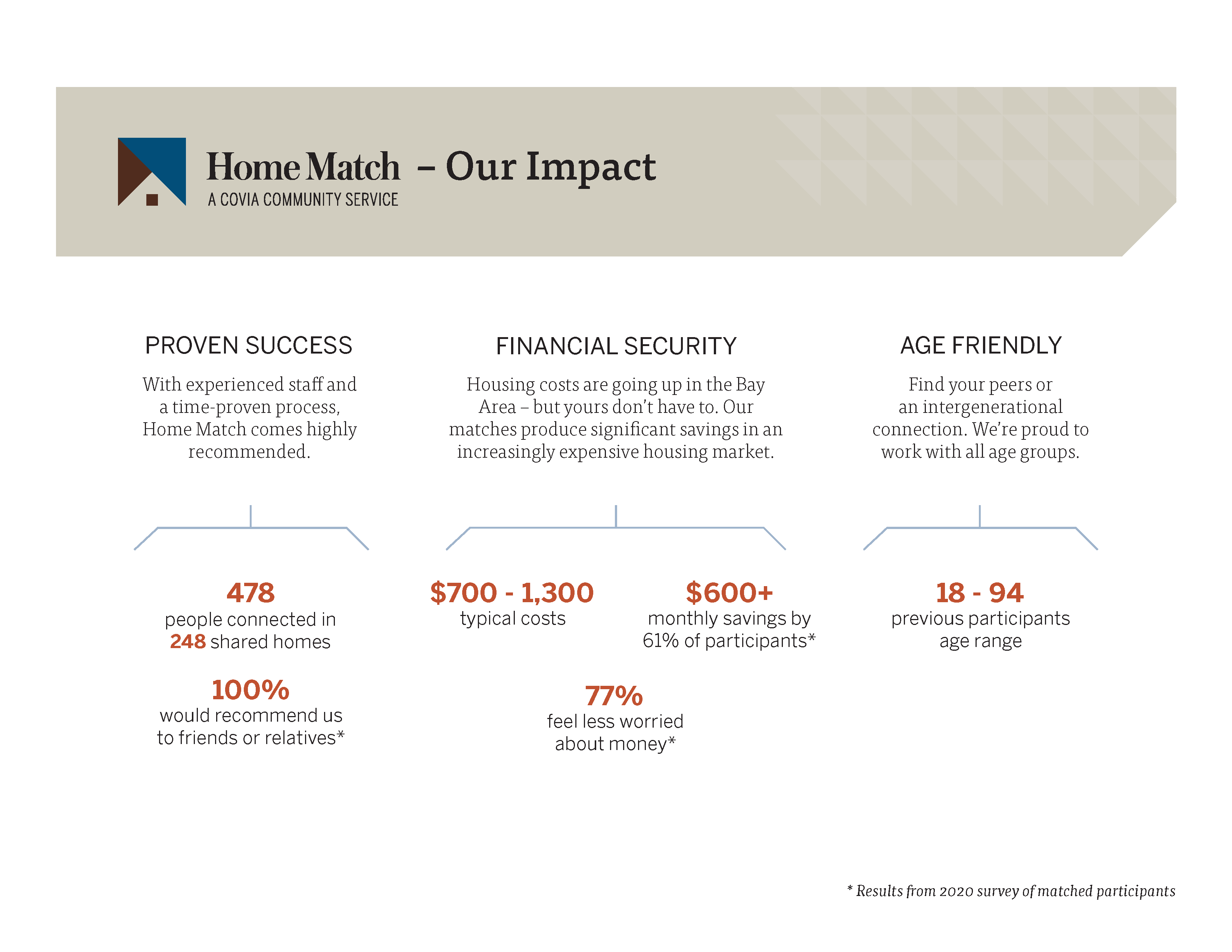 Home Match Infographic Impact